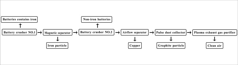 Battery Recycling Plant | Built E-waste Recycling Plant